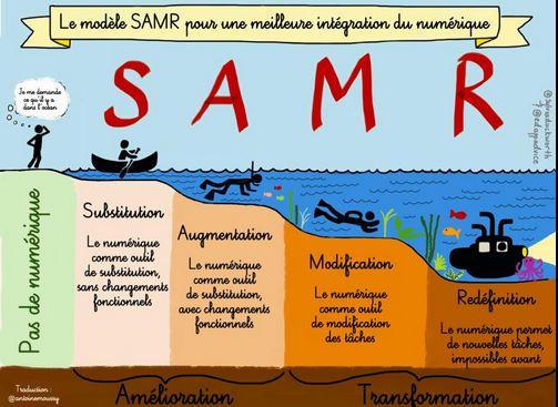 SAMR-modèle-fr